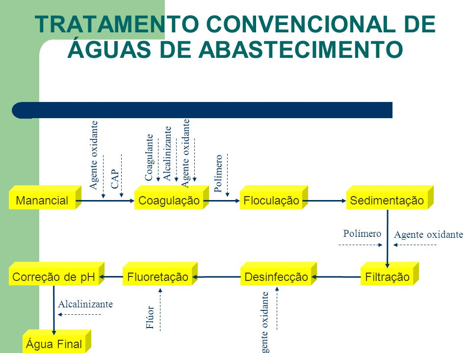 PROCESSO DE FLOCULAÇÃO ETA ALTO TIÊTE (SABESP)