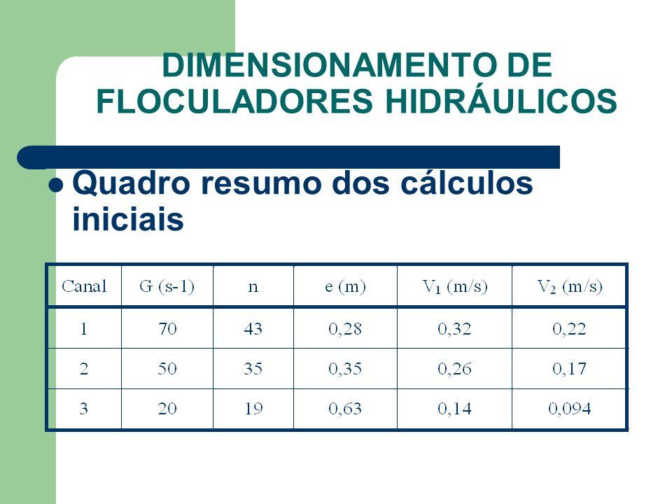 Quadro resumo dos cálculos iniciais DIMENSIONAMENTO DE FLOCULADORES HIDRÁULICOS