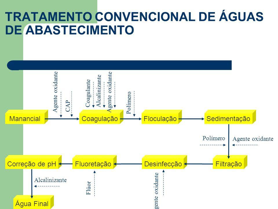 TRATAMENTO CONVENCIONAL DE ÁGUAS DE ABASTECIMENTO ManancialCoagulaçãoFloculaçãoSedimentação Filtração Desinfecção FluoretaçãoCorreção de pH Água Final