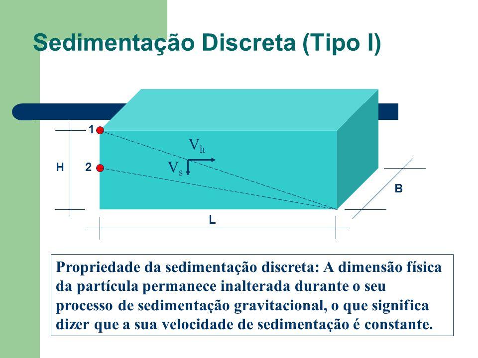Propriedade da sedimentação discreta: A dimensão física da partícula permanece inalterada durante o seu processo de sedimentação gravitacional, o que significa dizer que a sua velocidade de sedimentação é constante.