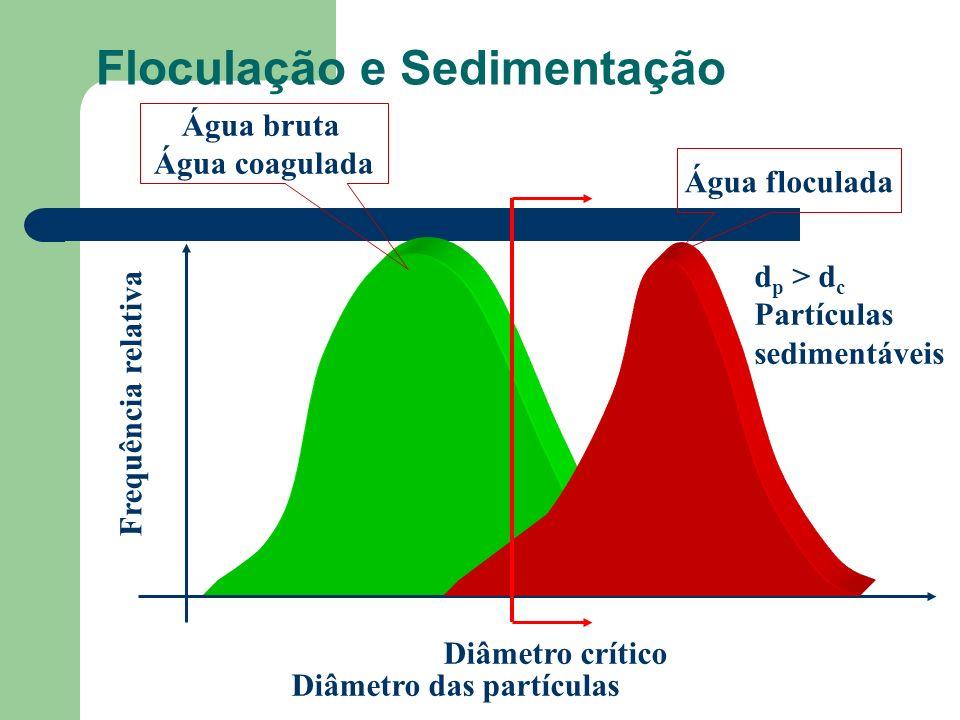 Floculação e Sedimentação Diâmetro das partículas Frequência relativa Água bruta Água coagulada Água floculada Diâmetro crítico d p > d c Partículas s