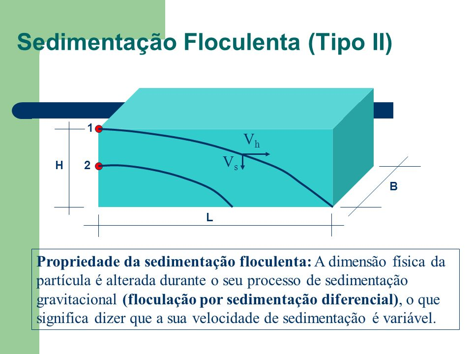Sedimentação Floculenta (Tipo II) Propriedade da sedimentação floculenta: A dimensão física da partícula é alterada durante o seu processo de sedimentação gravitacional (floculação por sedimentação diferencial), o que significa dizer que a sua velocidade de sedimentação é variável.