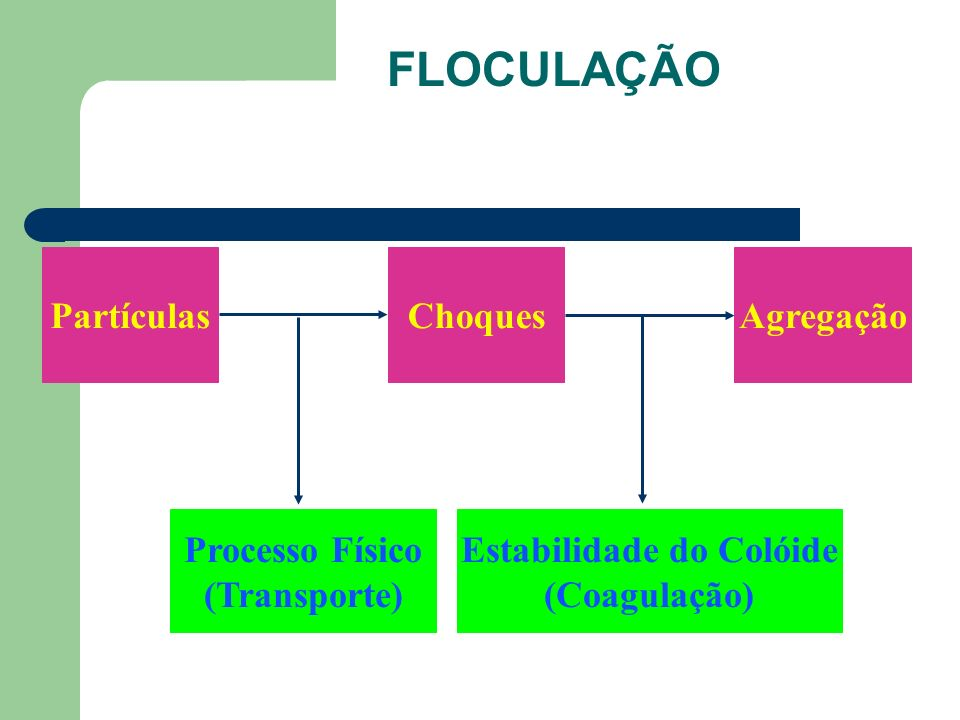 FLOCULAÇÃO PartículasChoquesAgregação Processo Físico (Transporte) Estabilidade do Colóide (Coagulação)
