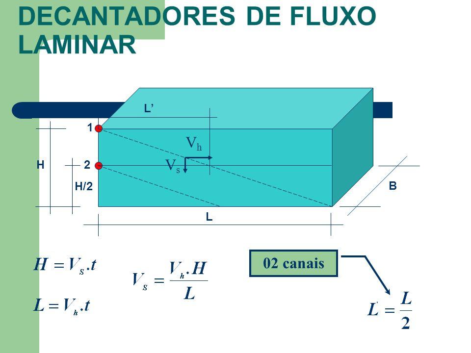 DECANTADORES DE FLUXO LAMINAR 02 canais B H L 1 2 VhVh VsVs H/2 L