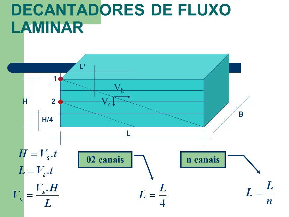 DECANTADORES DE FLUXO LAMINAR 02 canais B H L 1 2 VhVh VsVs H/4 L n canais