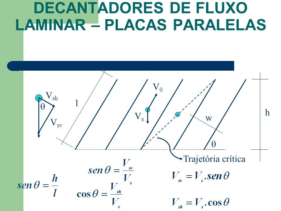 DECANTADORES DE FLUXO LAMINAR – PLACAS PARALELAS VsVs V0V0 w l Trajetória crítica h V sh V sv