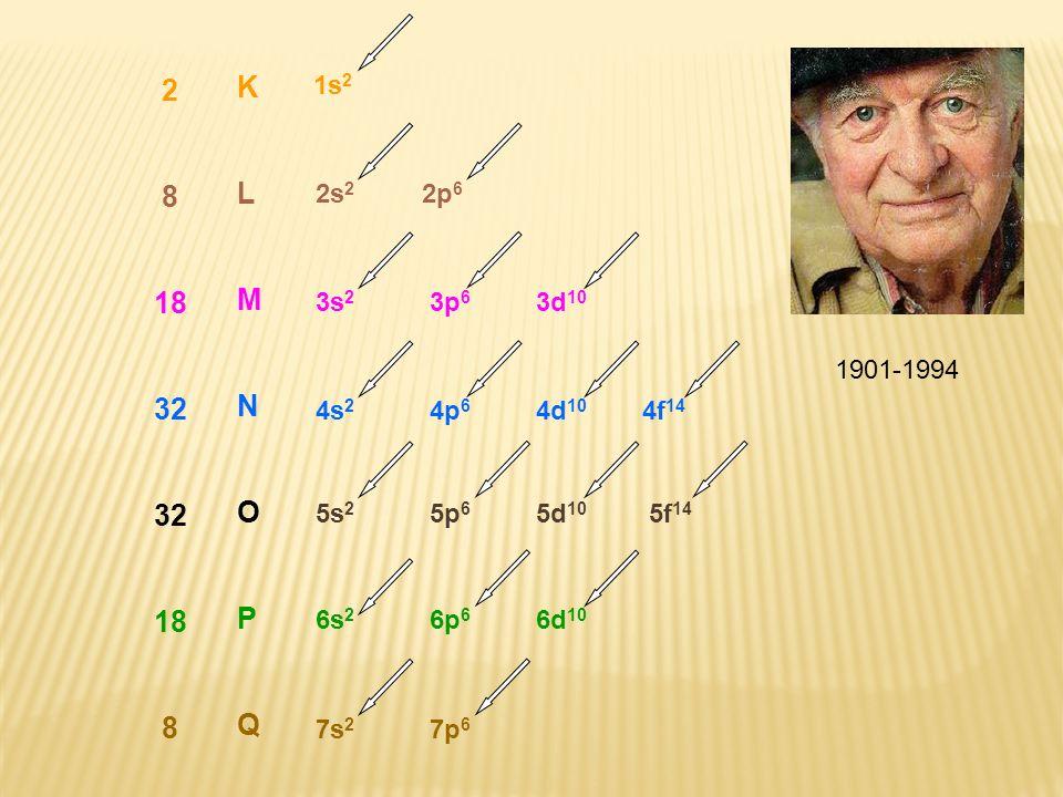 KLMNOPQKLMNOPQ 2 8 18 32 18 8 1s 2 2s 2 2p 6 3s 2 3p 6 3d 10 4s 2 4p 6 4d 10 4f 14 5s 2 5p 6 5d 10 5f 14 6s 2 6p 6 6d 10 7s 2 7p 6 1901-1994