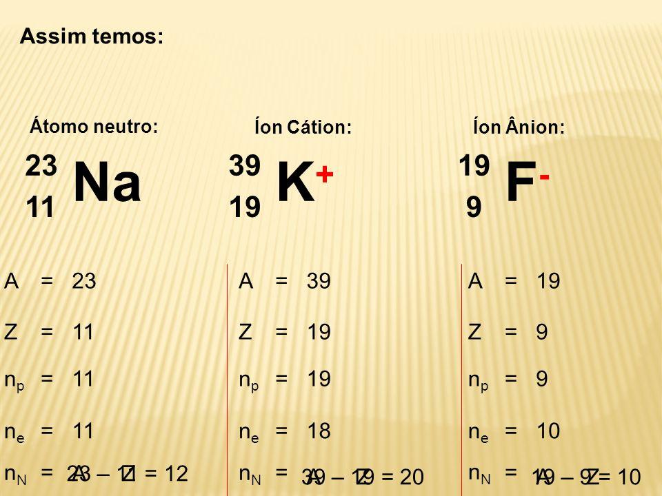 Assim temos: Átomo neutro: Íon Cátion:Íon Ânion: A=23 Z=11 n p =11 n e =11 n N = 23 – 11 = 12 A=39 Z=19 npnp = nene =18 nNnN = 39 – 19 = 20 A=19 Z=9 n