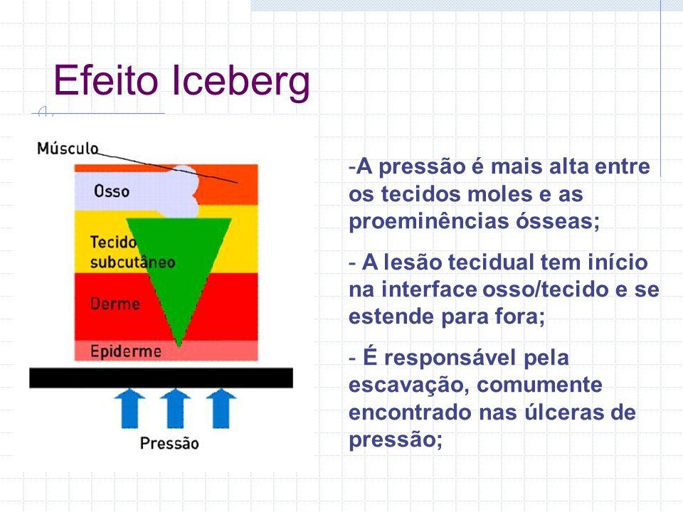 Efeito Iceberg -A pressão é mais alta entre os tecidos moles e as proeminências ósseas; - A lesão tecidual tem início na interface osso/tecido e se es