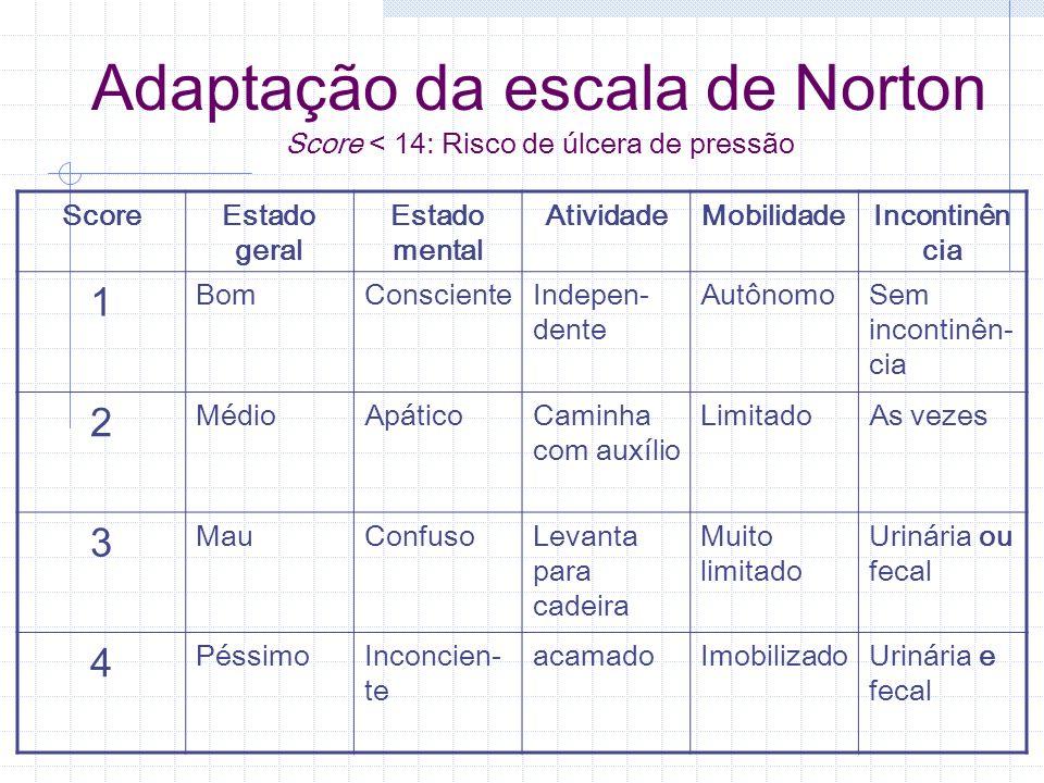 Adaptação da escala de Norton Score < 14: Risco de úlcera de pressão ScoreEstado geral Estado mental AtividadeMobilidadeIncontinên cia 1 BomConsciente