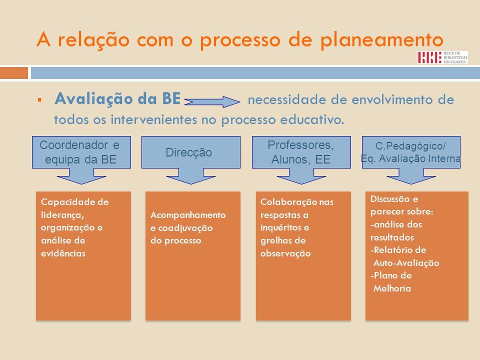 A relação com o processo de planeamento Avaliação da BE necessidade de envolvimento de todos os intervenientes no processo educativo. Coordenador e eq