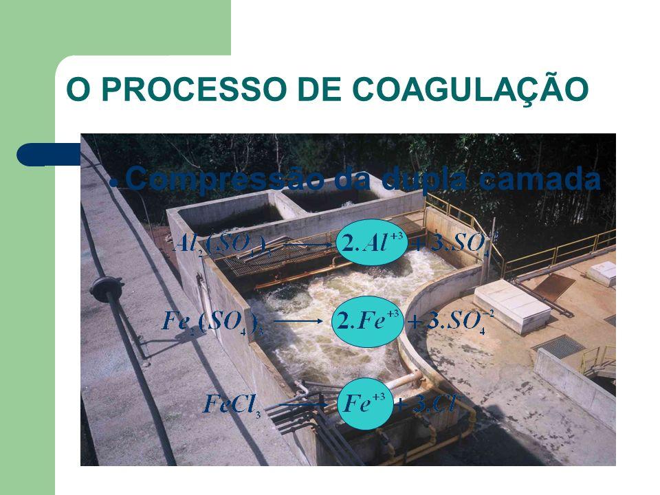 O PROCESSO DE COAGULAÇÃO Compressão da dupla camada