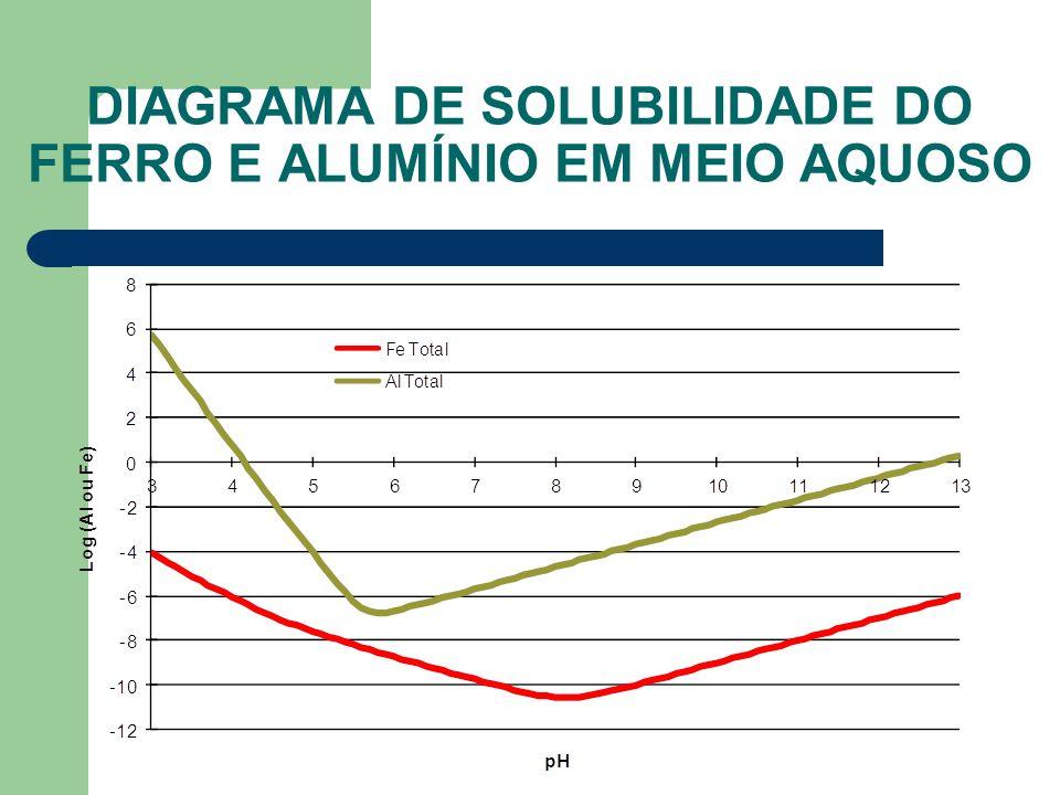 DIAGRAMA DE SOLUBILIDADE DO FERRO E ALUMÍNIO EM MEIO AQUOSO