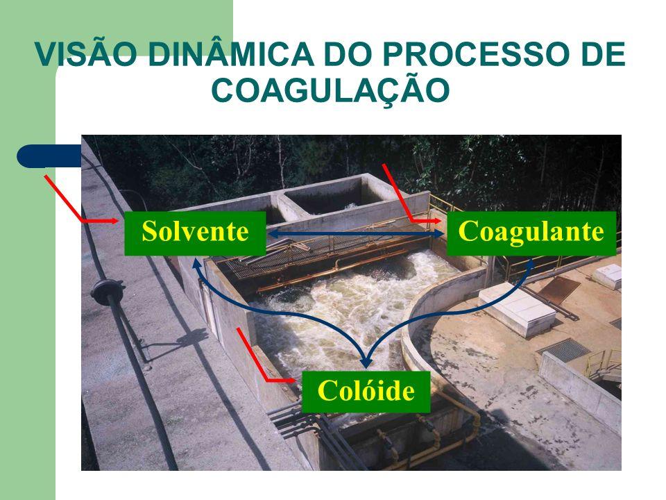 VISÃO DINÂMICA DO PROCESSO DE COAGULAÇÃO Solvente Coagulante Colóide