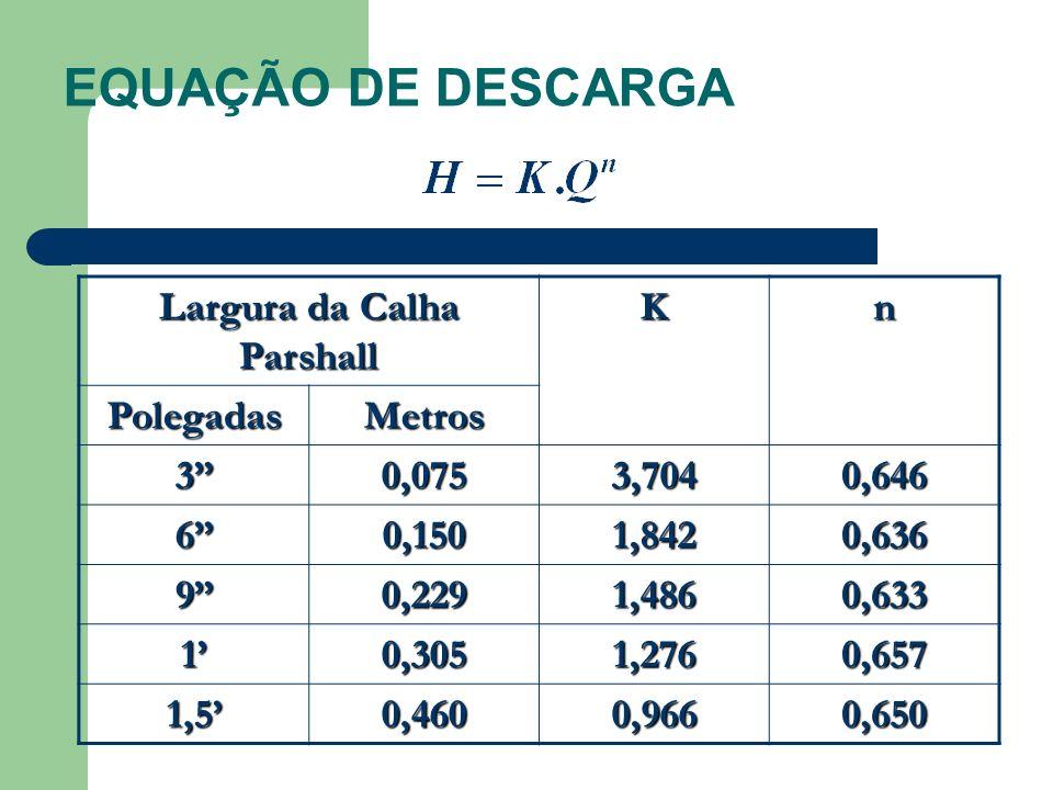 EQUAÇÃO DE DESCARGA Largura da Calha Parshall Kn PolegadasMetros 30,0753,7040,646 60,1501,8420,636 90,2291,4860,633 10,3051,2760,657 1,50,4600,9660,65