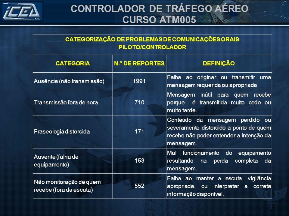 CONTROLADOR DE TRÁFEGO AÉREO CURSO ATM005 CATEGORIZAÇÃO DE PROBLEMAS DE COMUNICAÇÕES ORAIS PILOTO/CONTROLADOR CATEGORIAN.º DE REPORTESDEFINIÇÃO Ausênc