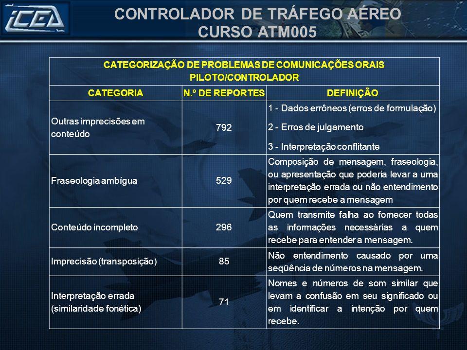 CONTROLADOR DE TRÁFEGO AÉREO CURSO ATM005 CATEGORIZAÇÃO DE PROBLEMAS DE COMUNICAÇÕES ORAIS PILOTO/CONTROLADOR CATEGORIAN.º DE REPORTESDEFINIÇÃO Outras