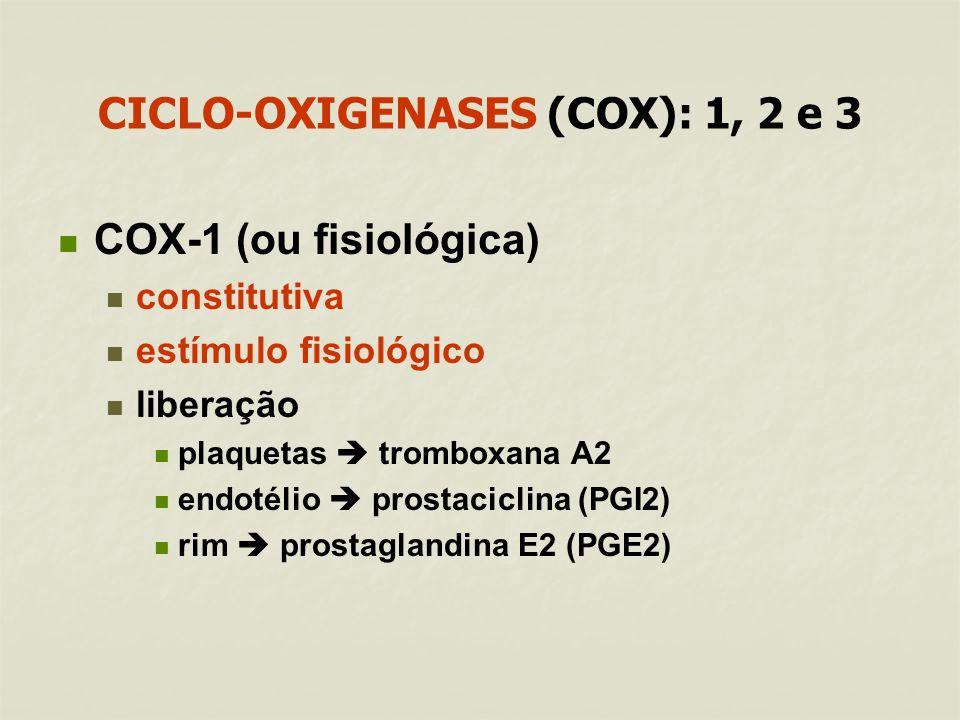 CICLO-OXIGENASES (COX): 1, 2 e 3 COX-1 (ou fisiológica) constitutiva estímulo fisiológico liberação plaquetas tromboxana A2 endotélio prostaciclina (PGI2) rim prostaglandina E2 (PGE2)