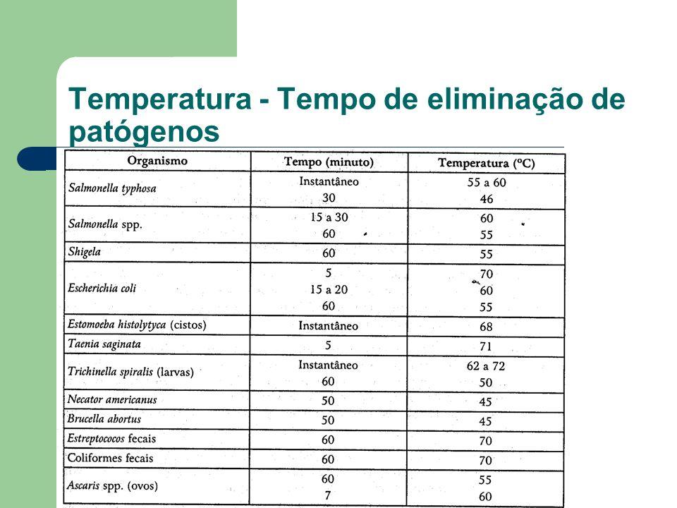 Temperatura - Tempo de eliminação de patógenos
