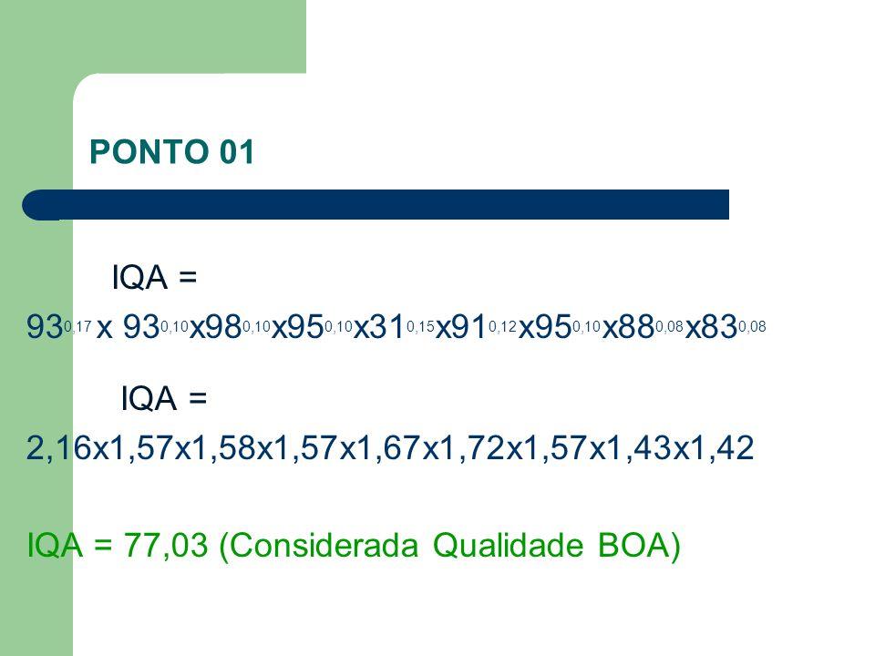 PONTO 01 IQA = 93 0,17 x 93 0,10 x98 0,10 x95 0,10 x31 0,15 x91 0,12 x95 0,10 x88 0,08 x83 0,08 IQA = 2,16x1,57x1,58x1,57x1,67x1,72x1,57x1,43x1,42 IQA