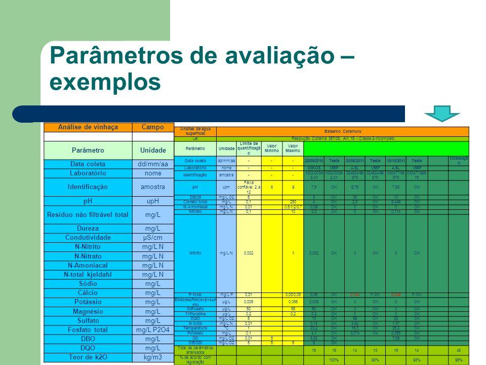 Parâmetros de avaliação – exemplos Análise de vinhaçaCampo ParâmetroUnidade Data coletadd/mm/aa Laboratórionome Identificaçãoamostra pHupH Resíduo não