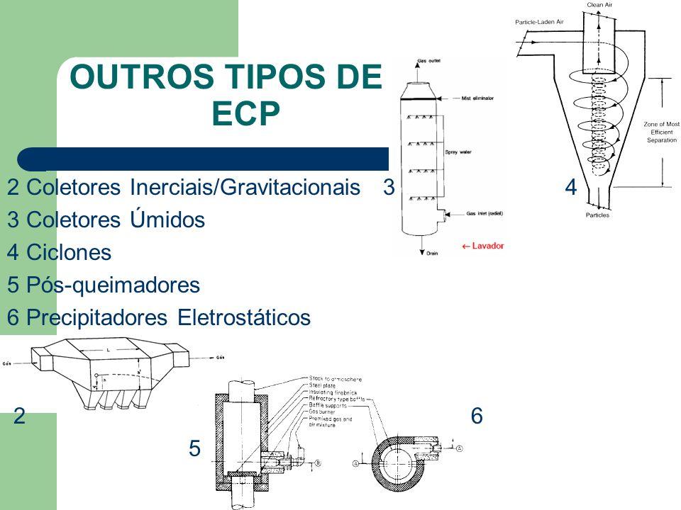 2 Coletores Inerciais/Gravitacionais 3 4 3 Coletores Úmidos 4 Ciclones 5 Pós-queimadores 6 Precipitadores Eletrostáticos 2 6 5 OUTROS TIPOS DE ECP