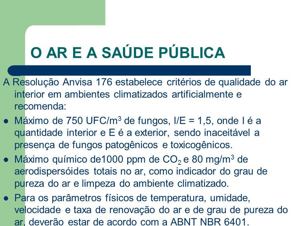 A Resolução Anvisa 176 estabelece critérios de qualidade do ar interior em ambientes climatizados artificialmente e recomenda: Máximo de 750 UFC/m 3 d