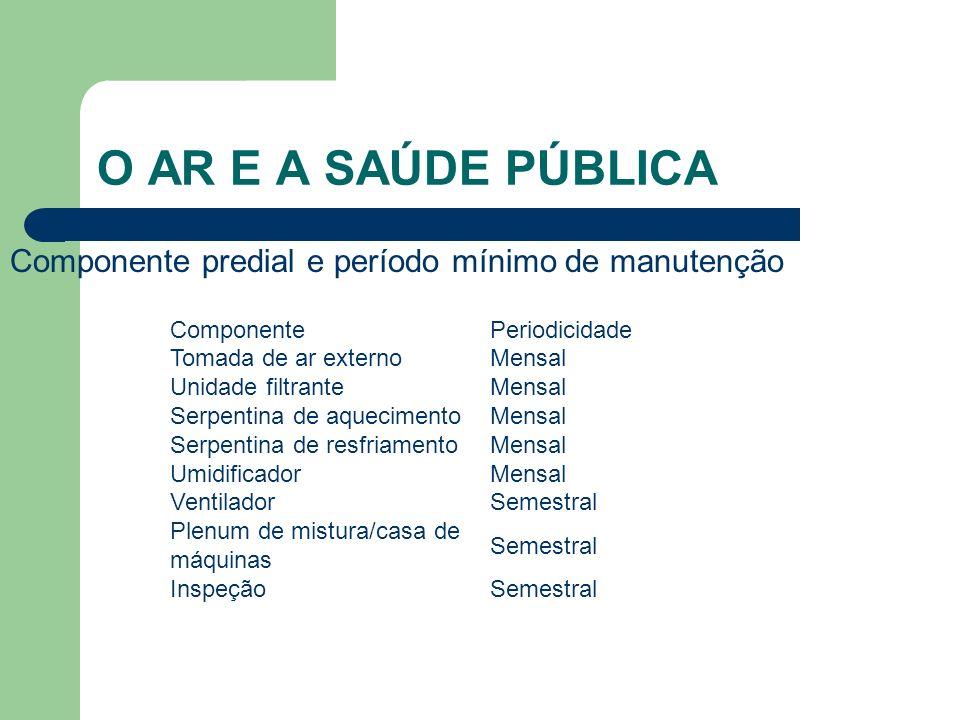 Componente predial e período mínimo de manutenção O AR E A SAÚDE PÚBLICA ComponentePeriodicidade Tomada de ar externoMensal Unidade filtranteMensal Se