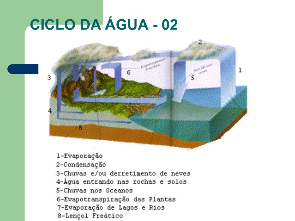 CICLO DA ÁGUA - 02