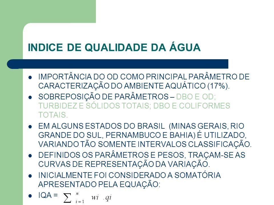INDICE DE QUALIDADE DA ÁGUA IMPORTÂNCIA DO OD COMO PRINCIPAL PARÂMETRO DE CARACTERIZAÇÃO DO AMBIENTE AQUÁTICO (17%). SOBREPOSIÇÃO DE PARÂMETROS – DBO