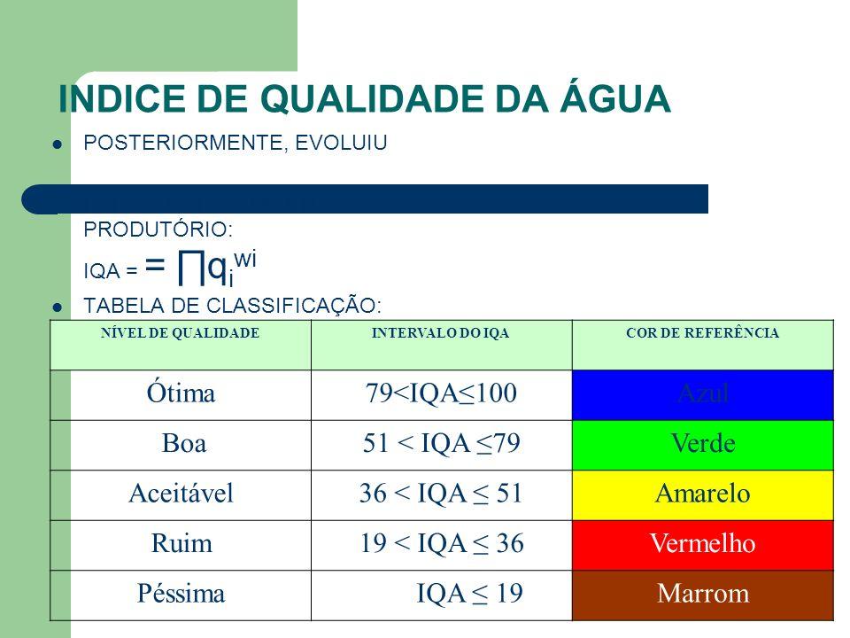 INDICE DE QUALIDADE DA ÁGUA POSTERIORMENTE, EVOLUIU PARA A FORMA DE UM PRODUTÓRIO: IQA = = q i wi TABELA DE CLASSIFICAÇÃO: NÍVEL DE QUALIDADEINTERVALO