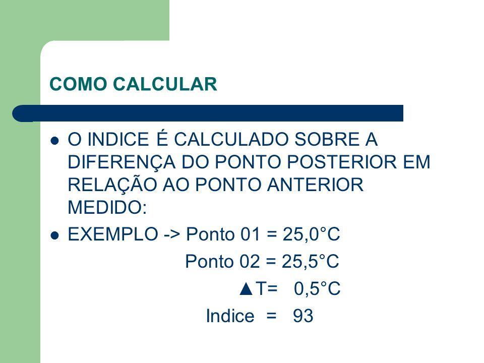 COMO CALCULAR O INDICE É CALCULADO SOBRE A DIFERENÇA DO PONTO POSTERIOR EM RELAÇÃO AO PONTO ANTERIOR MEDIDO: EXEMPLO -> Ponto 01 = 25,0°C Ponto 02 = 2