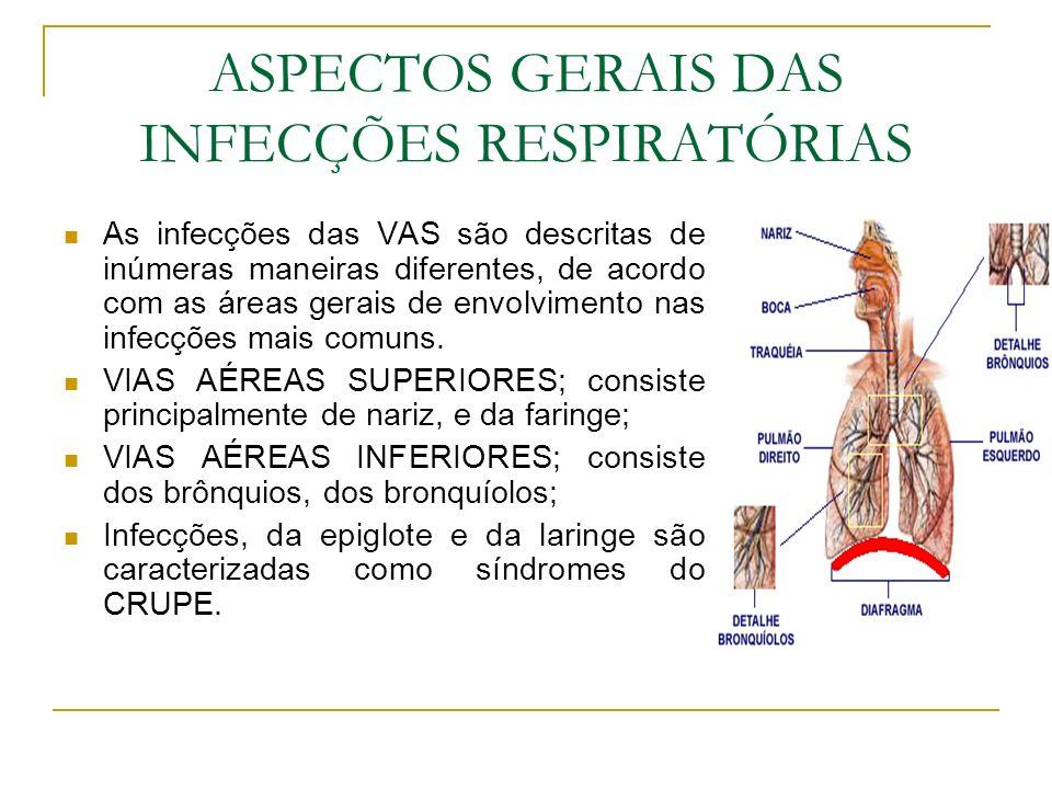 ASPECTOS GERAIS DAS INFECÇÕES RESPIRATÓRIAS As infecções das VAS são descritas de inúmeras maneiras diferentes, de acordo com as áreas gerais de envol