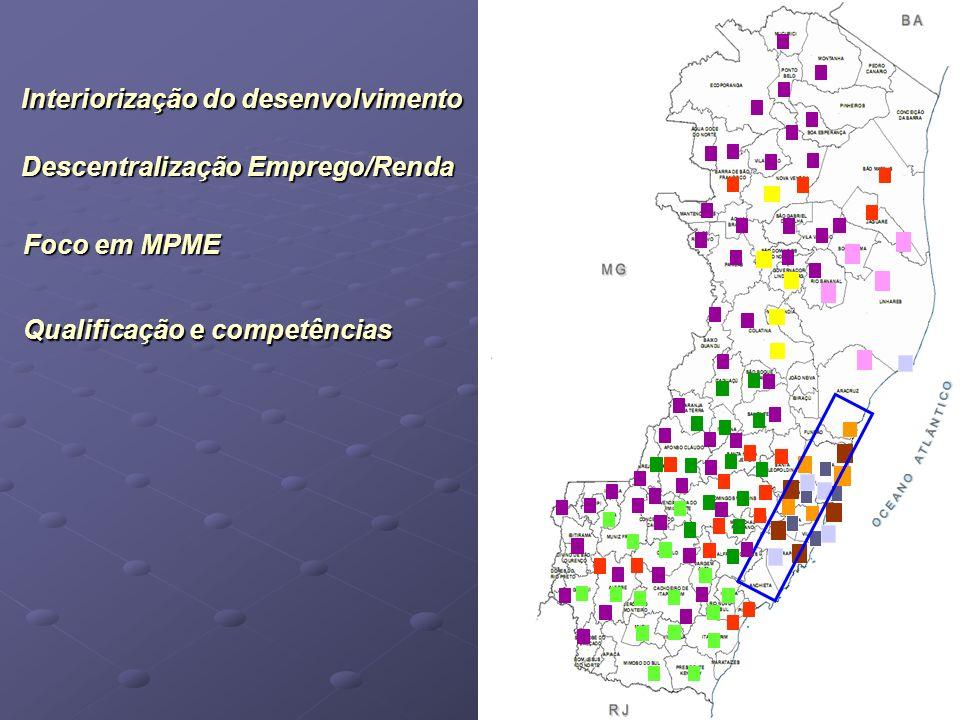 Interiorização do desenvolvimento Descentralização Emprego/Renda Foco em MPME Qualificação e competências
