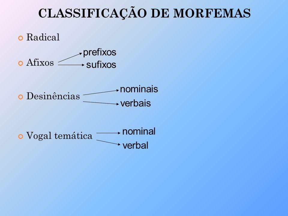 CLASSIFICAÇÃO DE MORFEMAS Radical Afixos Desinências Vogal temática prefixos sufixos nominais verbais nominal verbal