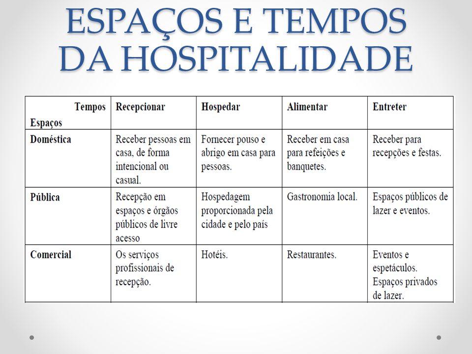 HOSPITALIDADE – EXERCÍCIO Luiz Octávio de Lima Camargo, pesquisador brasileiro dedicado ao tema, acredita que os limites da hospitalidade possam ser estendidos para outros espaços desde que se respeitem os pressupostos do ritual doméstico.
