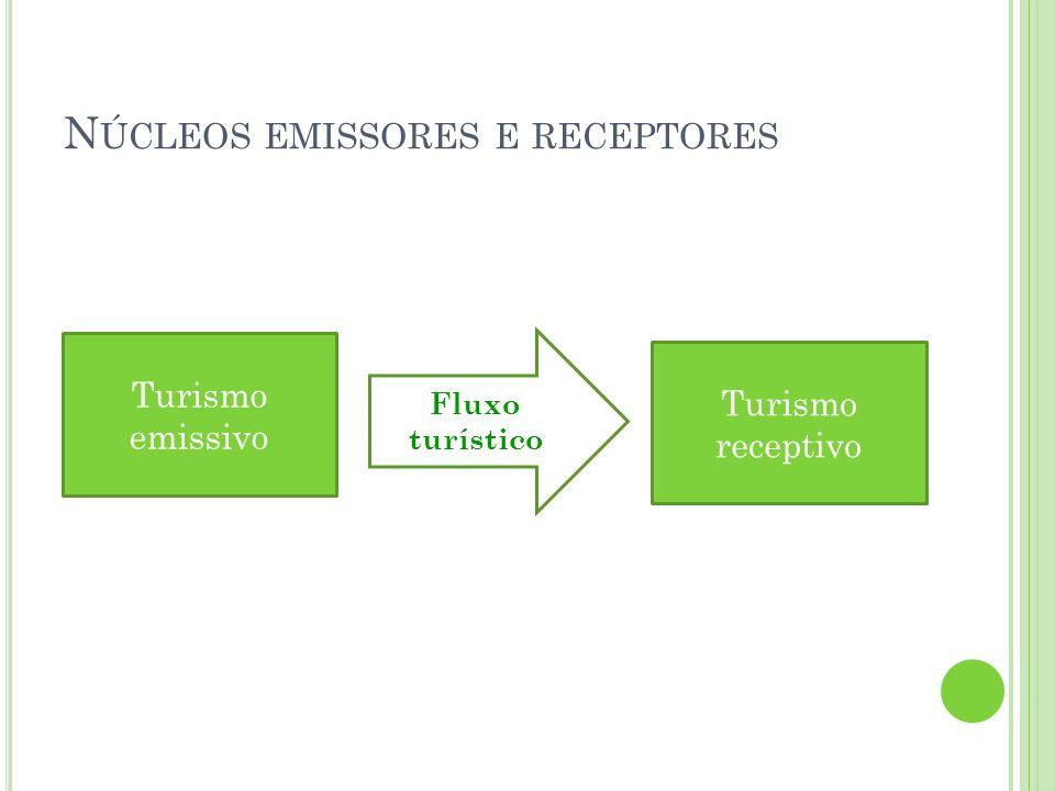 N ÚCLEOS EMISSORES E RECEPTORES Turismo emissivo Turismo receptivo Fluxo turístico