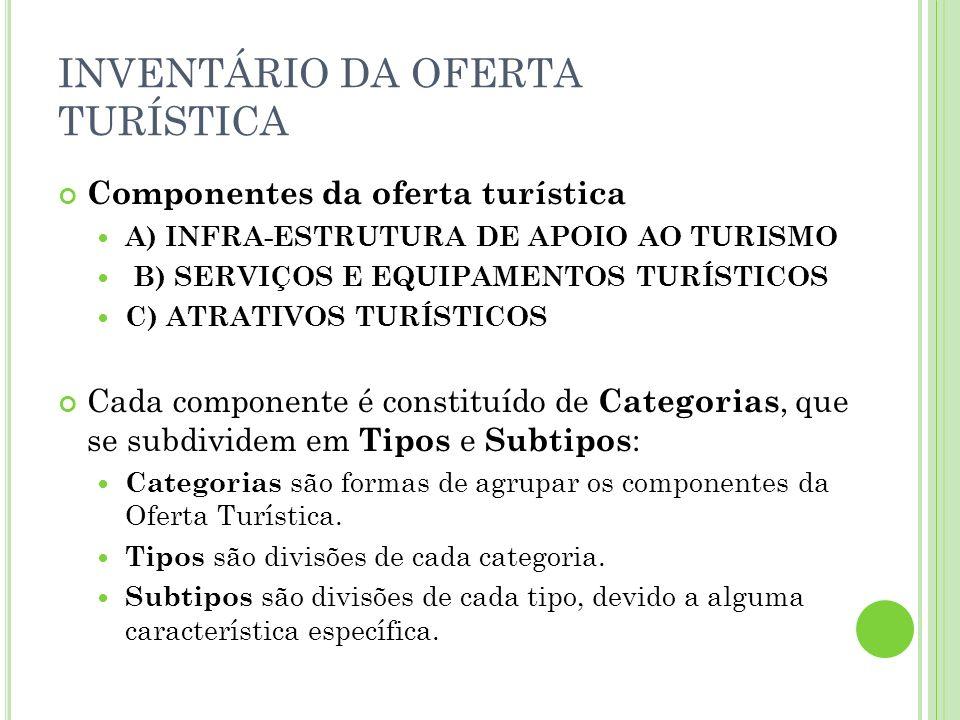 INVENTÁRIO DA OFERTA TURÍSTICA Componentes da oferta turística A) INFRA-ESTRUTURA DE APOIO AO TURISMO B) SERVIÇOS E EQUIPAMENTOS TURÍSTICOS C) ATRATIV
