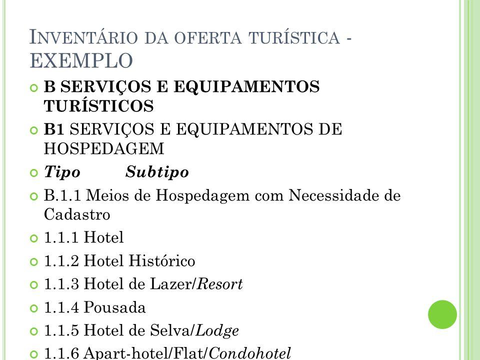 I NVENTÁRIO DA OFERTA TURÍSTICA - EXEMPLO B.1.2 Meios de Hospedagem sem Necessidade de Cadastro 1.2.1 Hospedaria 1.2.2 Pensão 1.2.3 Motel B.1.3 Meios de Hospedagem Extra-Hoteleiros 1.3.1 Camping 1.3.2 Colônia de férias 1.3.3 Albergue B.1.4 Outros Meios de Hospedagem
