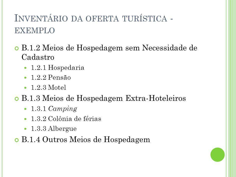 I NVENTÁRIO DA OFERTA TURÍSTICA - EXEMPLO B.1.2 Meios de Hospedagem sem Necessidade de Cadastro 1.2.1 Hospedaria 1.2.2 Pensão 1.2.3 Motel B.1.3 Meios