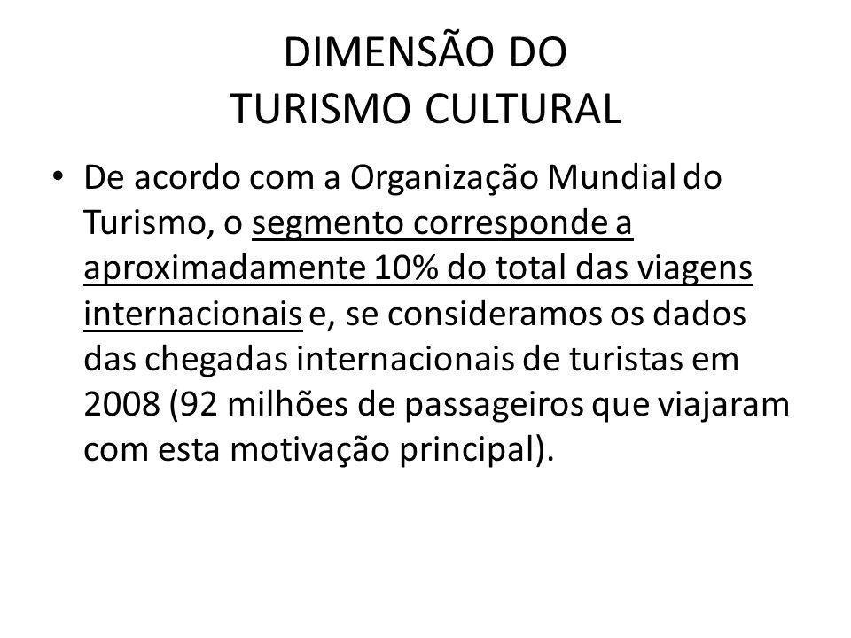 De acordo com a Organização Mundial do Turismo, o segmento corresponde a aproximadamente 10% do total das viagens internacionais e, se consideramos os