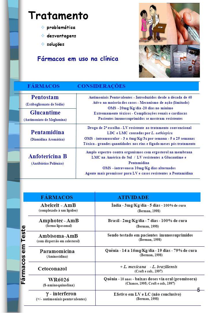 5 Tratamento problemática desvantagens soluções Fármacos em uso na clínica FÁRMACOS CONSIDERAÇÕES Antimoniais Pentavalentes - Introduzidos desde a déc