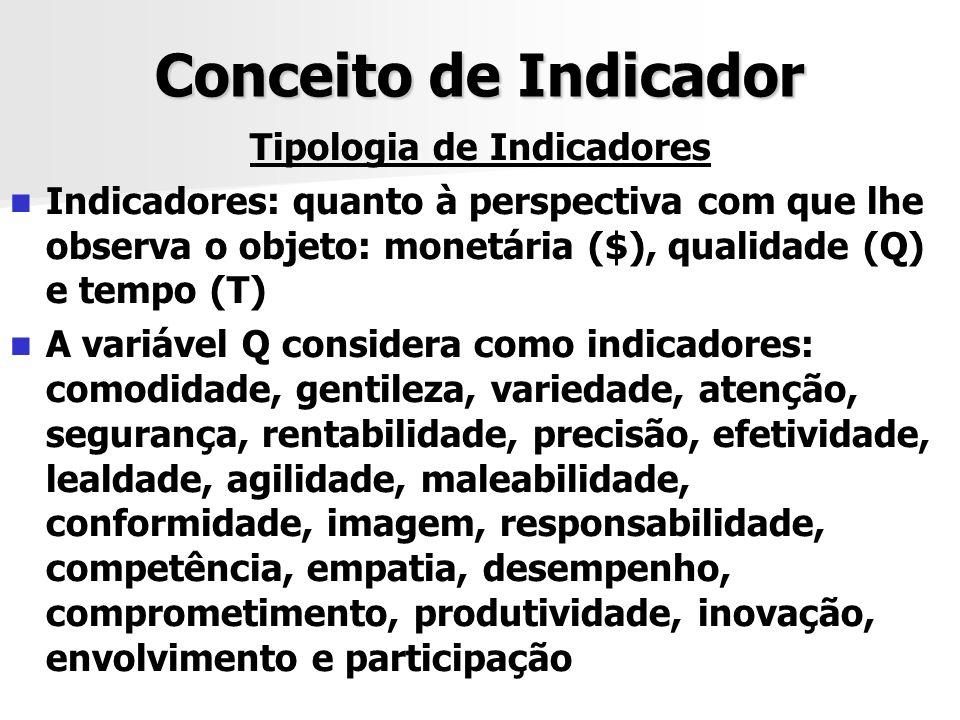 Conceito de Indicador Tipologia de Indicadores Indicadores: quanto à perspectiva com que lhe observa o objeto: monetária ($), qualidade (Q) e tempo (T
