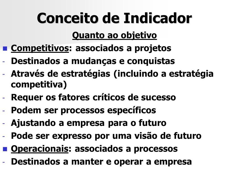 Conceito de Indicador Quanto ao objetivo Competitivos: associados a projetos - - Destinados a mudanças e conquistas - - Através de estratégias (inclui