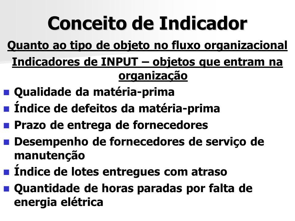 Conceito de Indicador Quanto ao tipo de objeto no fluxo organizacional Indicadores de INPUT – objetos que entram na organização Qualidade da matéria-p
