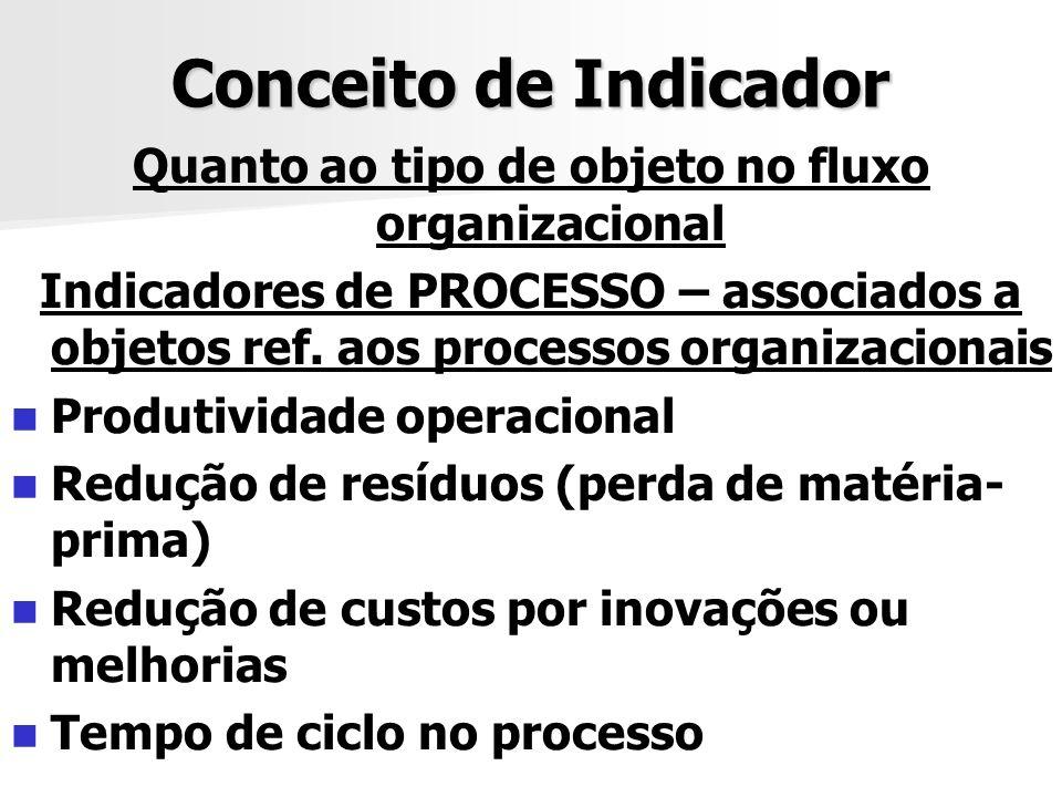Conceito de Indicador Quanto ao tipo de objeto no fluxo organizacional Indicadores de PROCESSO – associados a objetos ref. aos processos organizaciona