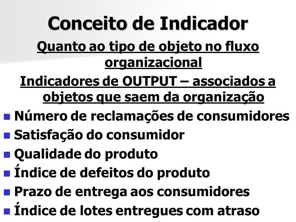 Conceito de Indicador Quanto ao tipo de objeto no fluxo organizacional Indicadores de OUTPUT – associados a objetos que saem da organização Número de