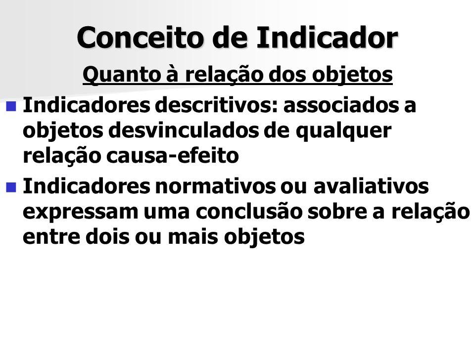 Conceito de Indicador Quanto à relação dos objetos Indicadores descritivos: associados a objetos desvinculados de qualquer relação causa-efeito Indica