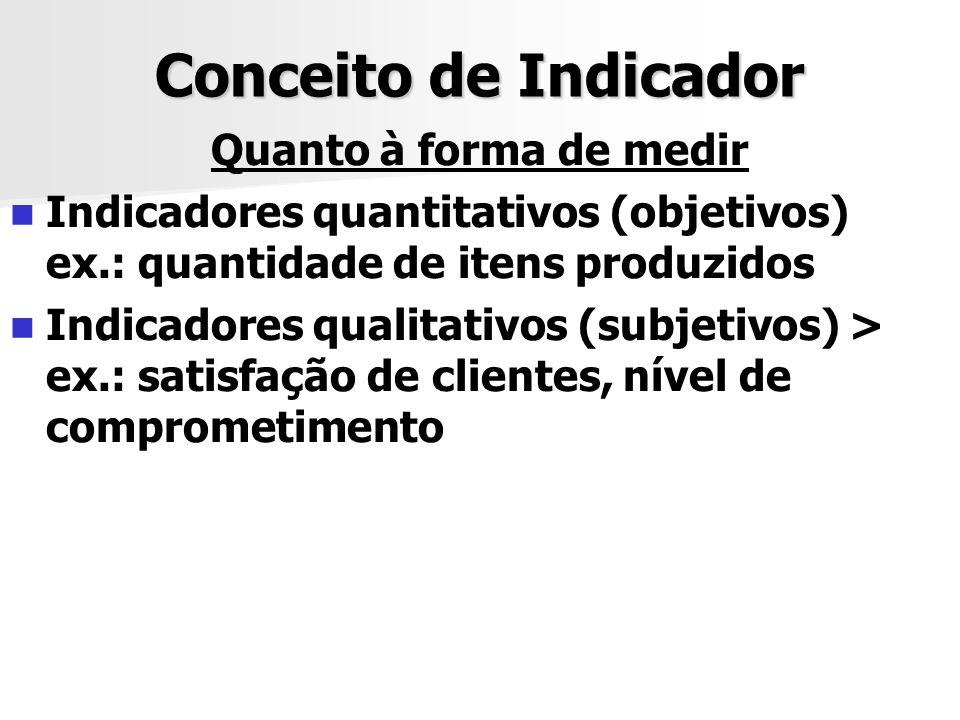 Conceito de Indicador Quanto à forma de medir Indicadores quantitativos (objetivos) ex.: quantidade de itens produzidos Indicadores qualitativos (subj