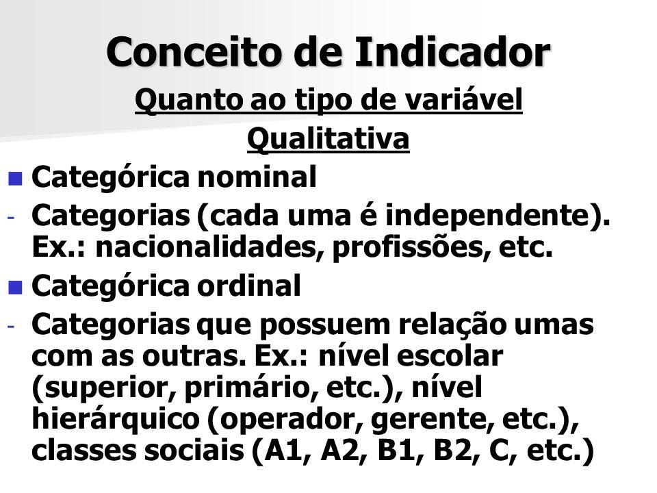 Conceito de Indicador Quanto ao tipo de variável Qualitativa Categórica nominal - - Categorias (cada uma é independente). Ex.: nacionalidades, profiss
